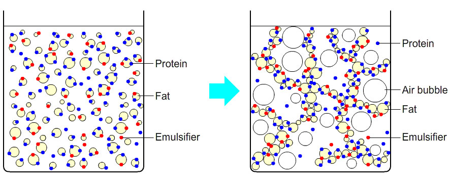 Emulsifiers will destabilize emulsion